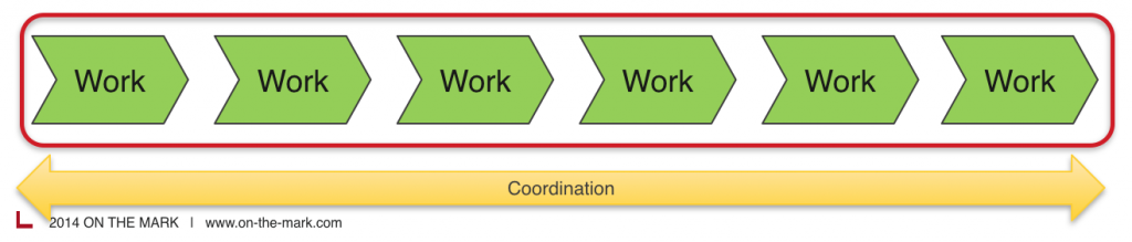what is organization architecture